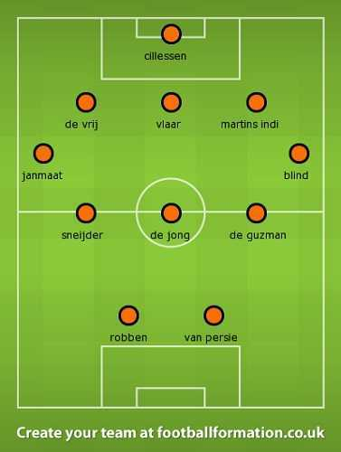 Dutch World Cup Formation