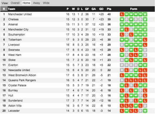 home form table