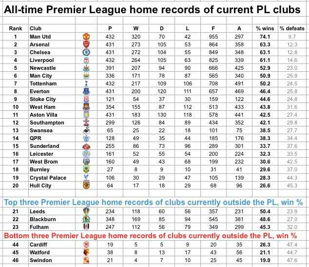 premier league home records
