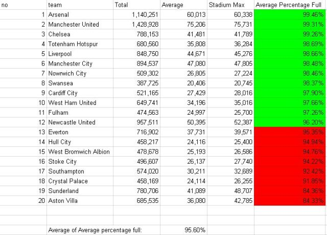 premier league attendances vs stadium capacity