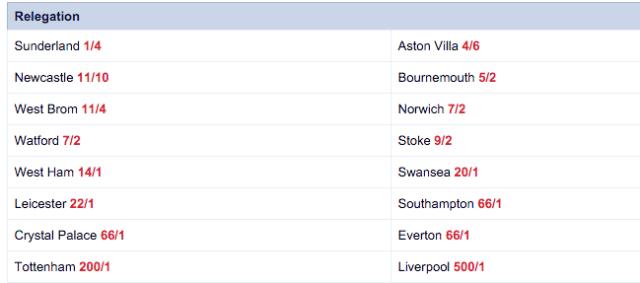 Relegation Odds