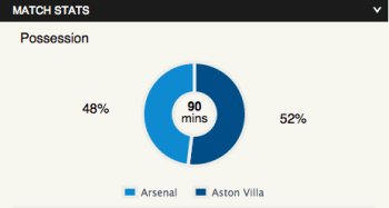 Villa Arsenal possession