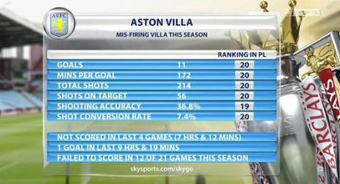 aston villa shooting statistics
