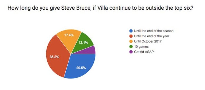 when should Villa sack Bruce