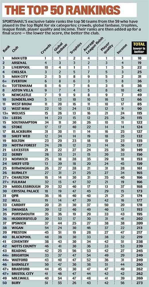 daily mail biggest football clubs