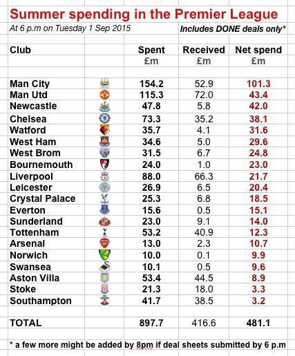 premier league club net spend 2015