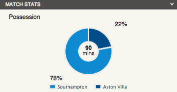 southampton possession