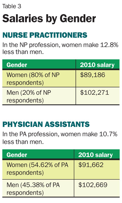 PA vs NP: Salary Comparison • Inside PA Training