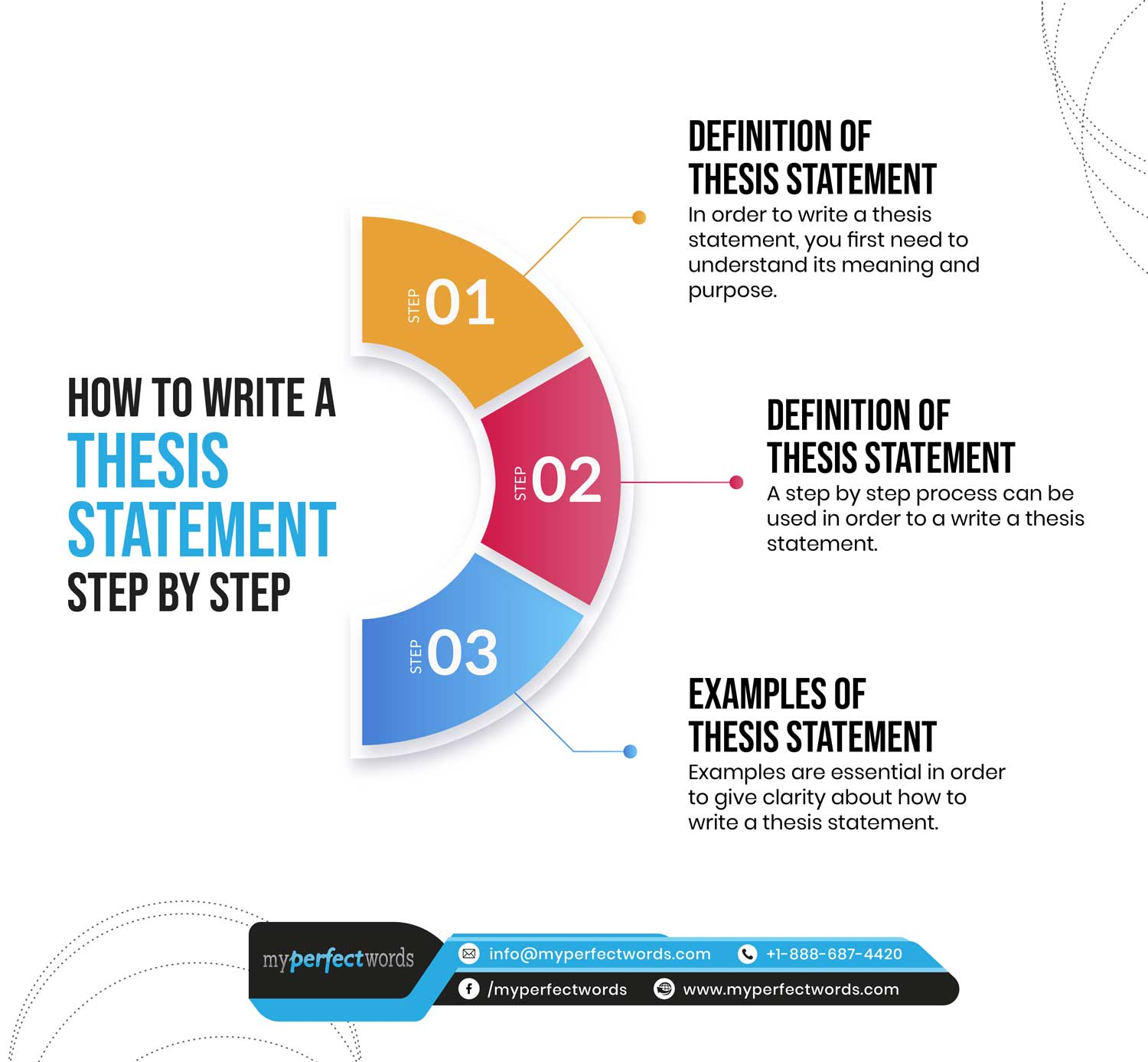 A Step By Step Guide To Write A Strong Thesis Statement