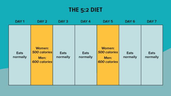5-2 protocol intermittent fasting