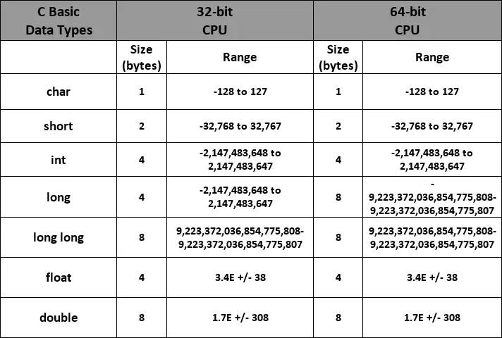 C Datatypes Range and Sizes