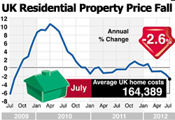 UK Residential Property Prices Fall At Fastest Rate For Three Years