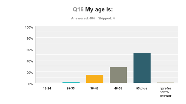 q16 my age is