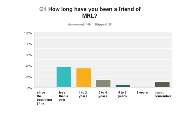 q4 how long have you been a friend of MRL
