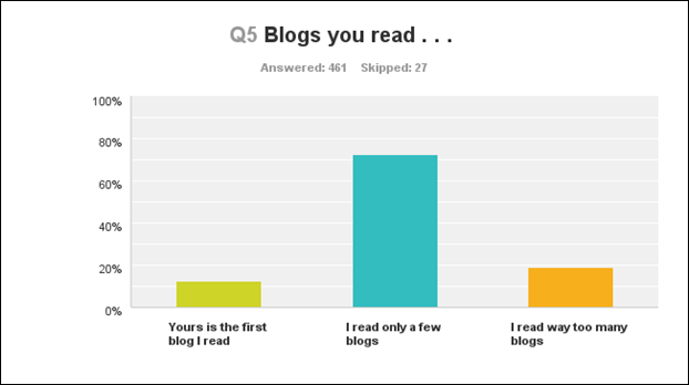 q5 blogs you read
