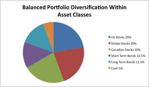 Diversification within asset classes