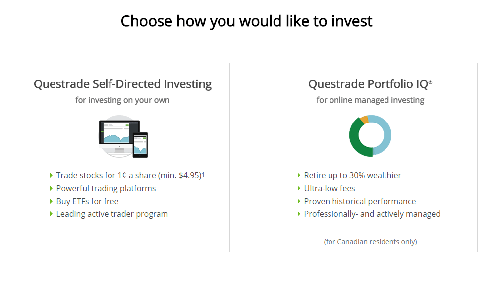 Questrade how to invest