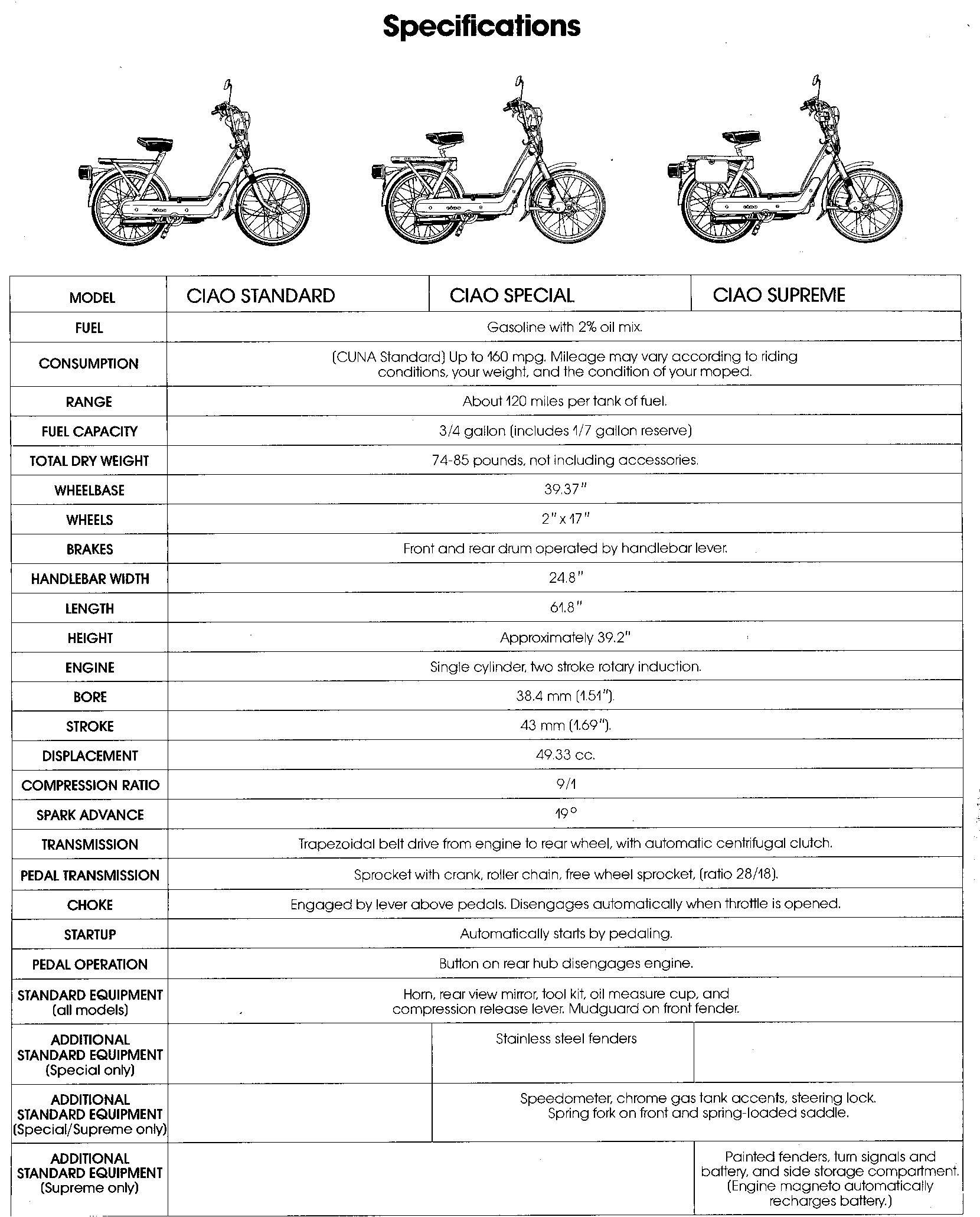 Ciao Vespa Wiring Diagram Library Scooters Electric Wirings 1978 Piaggio Mopeds Special Super Bravo