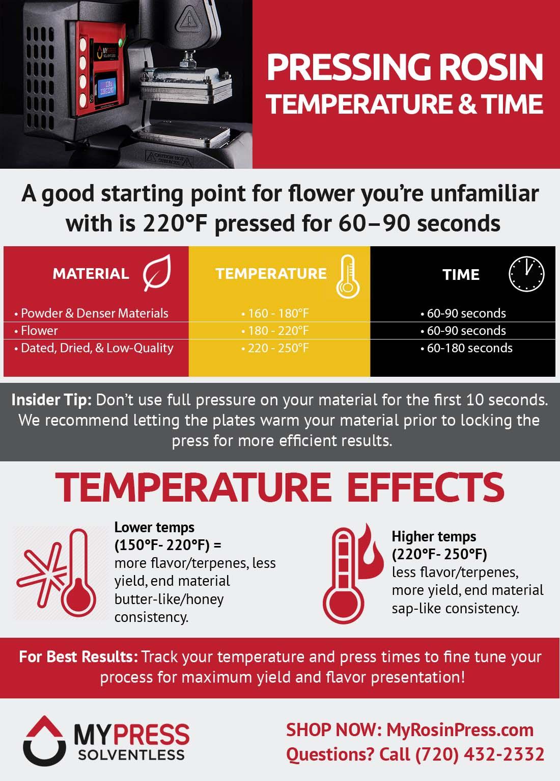 Pressing Rosin Infographic