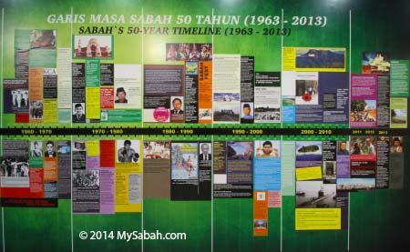 50 years of Sabah History