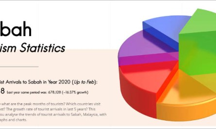 Sabah tourism statistics website