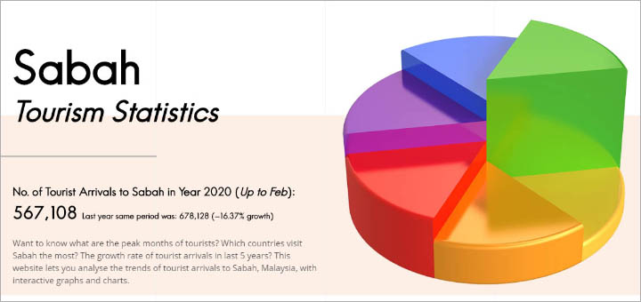 Graphs of Sabah Tourist Statistics