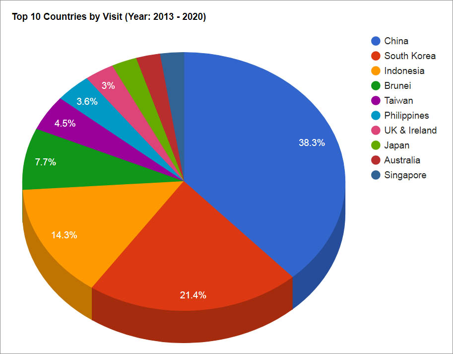 Pie Chart: Top 10 Visiting Countries by Visit
