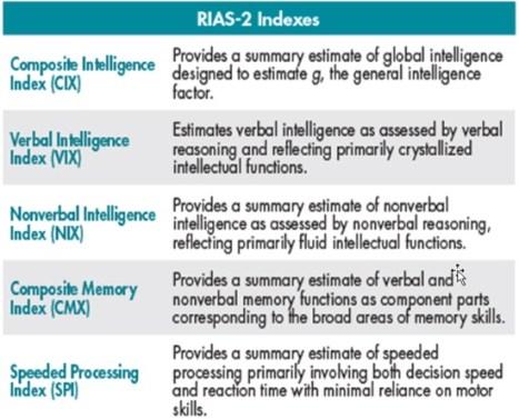 rias-2 indexes