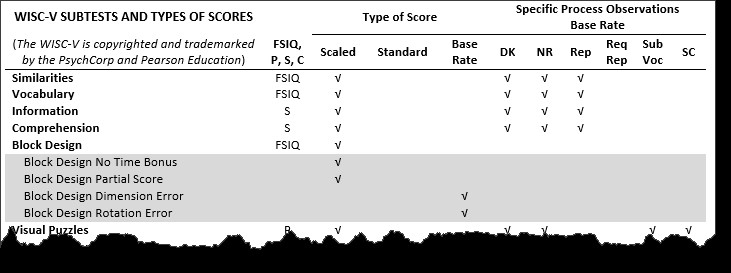 wisc v subtests and scores my school psychology rh myschoolpsychology com  Wais Scoring Percentiles