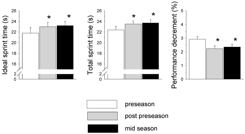 Figura 1.Cambiamenti negli indici di sprint test ripetuti (RST) dei giocatori di calcio durante le diverse fasi della stagione (*p<0,05 dalla preseason).