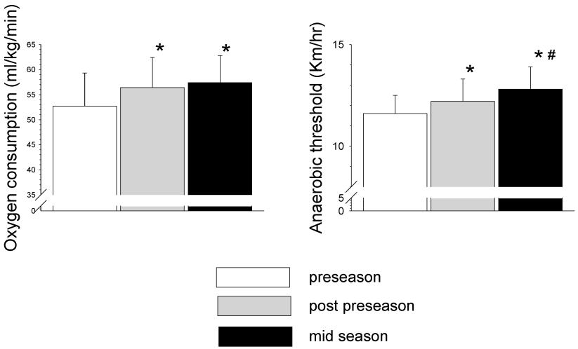 Figura 2.Variazionidella velocità dipicco della VO2e della soglia anaerobica (AT) dei giocatori di calcio durante le diverse fasi della stagione (*p<0,05 dalla preseason; #p<0,05 differenze significative dalla post-preseason).