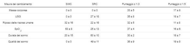 Tabella 3.Percentuale di atleti contrassegnati con il minimo cambiamento utile (SWC) e il minimo cambiamento reale (SRC) calcolato dal primo giorno, e punteggi z calcolati dal cambio giornaliero di gruppo per ogni misura per tutti i campi di allenamento.