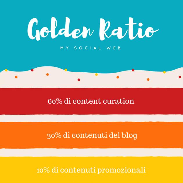 Golden Ratio Blog