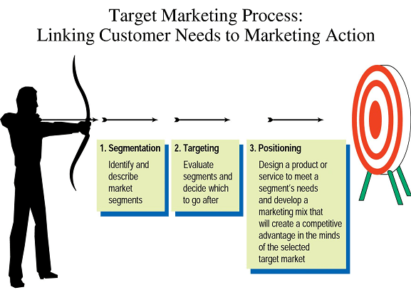 startup marketing campaign, target marketing