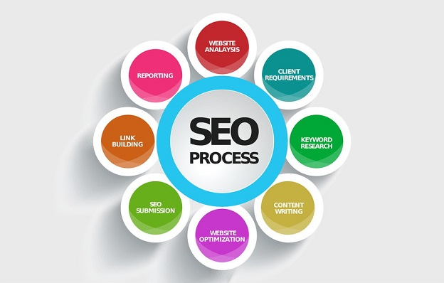SEO, improve online presence
