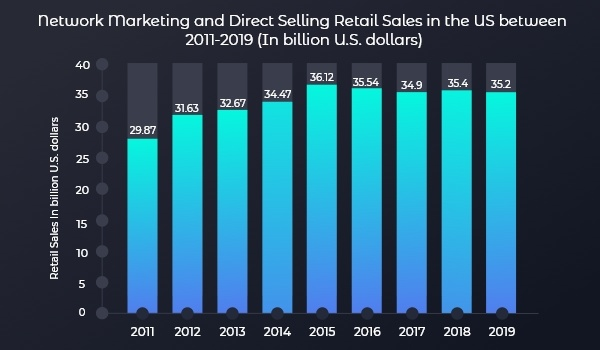 Network marketing and direct selling retail sales
