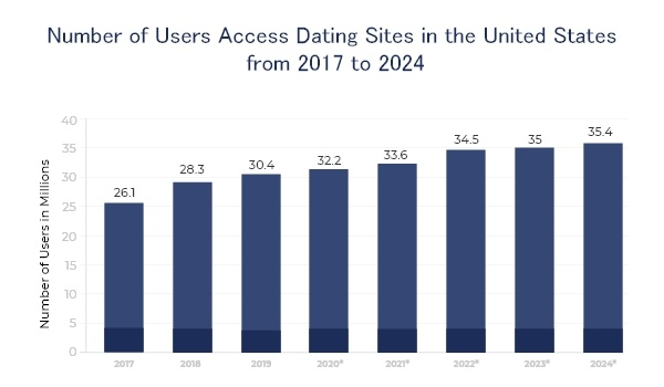 number of users access online dating sites