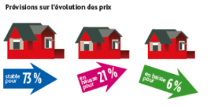 immonot prix immobilier