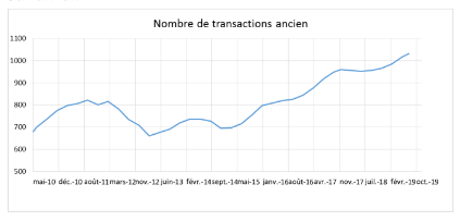 Transactions immobilieres