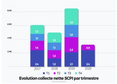 Collecte SCPI
