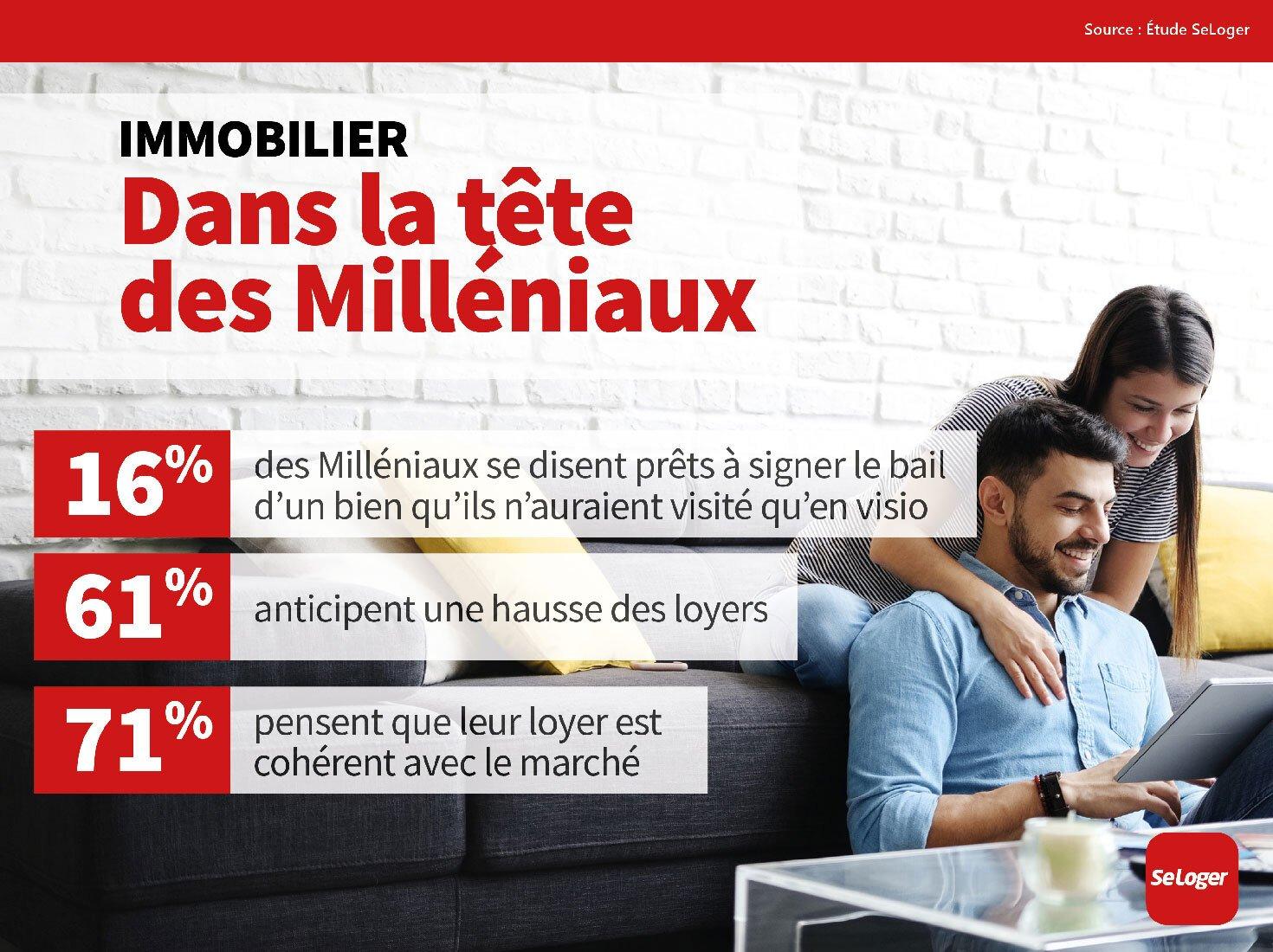 immobilier millenials
