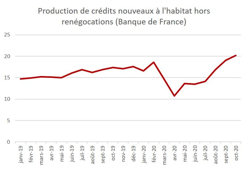 production crédit