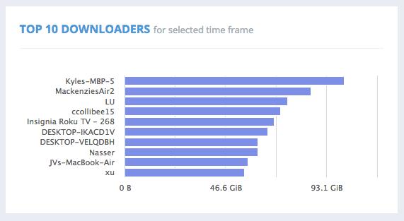 TOP 10 DOWNLOADERS