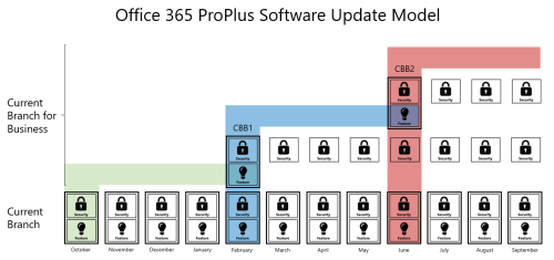 New Office 365 ProPlus Software Update Model