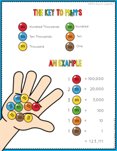 Place Value Worksheets 4th Grade Pdf Of Math Centers Place Value and Multiplying by 10 Game