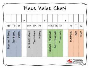 Place Value Worksheets 4th Grade Pdf Of Printable Place Value Charts whole Numbers and Decimals