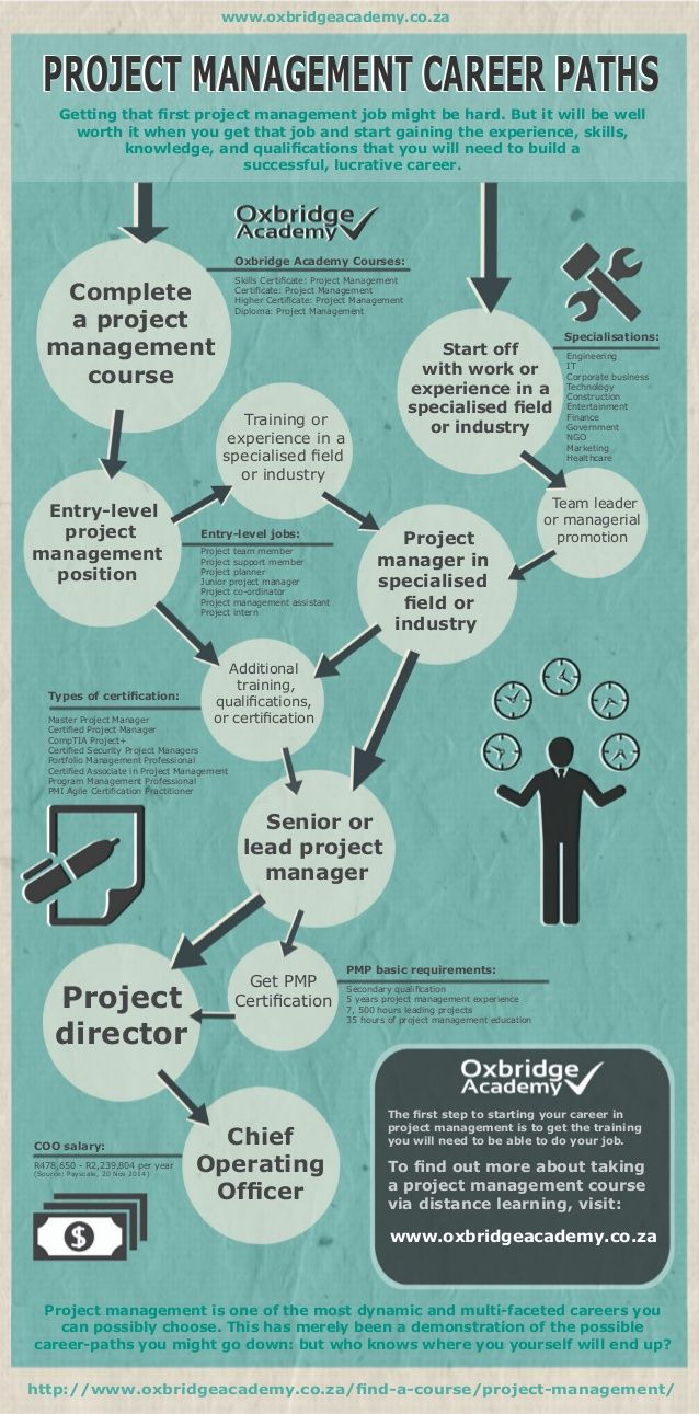 Project Management Career Paths by Oxbridge Academy via slideshare