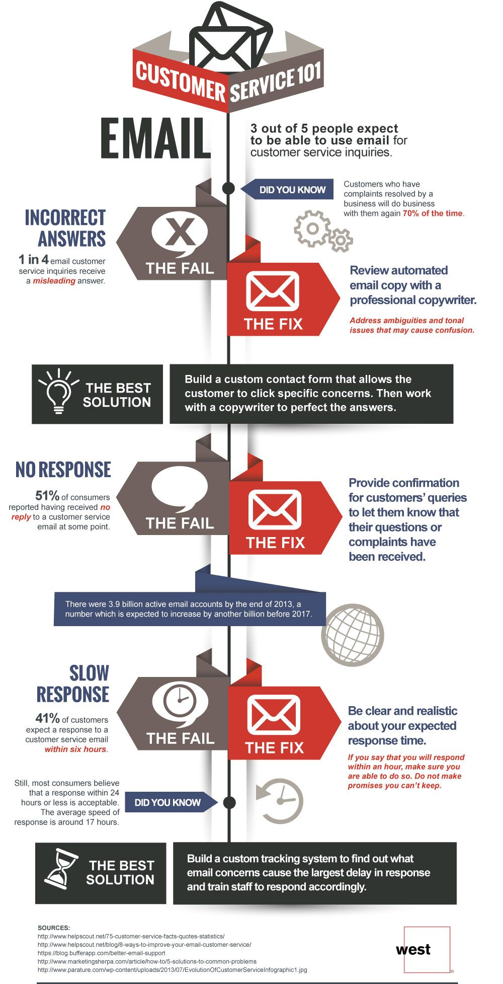 Find Ways to Improve Multi channel Customer Service infographic