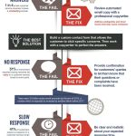 Retail Customer Service Resume Of Find Ways to Improve Multi Channel Customer Service Infographic