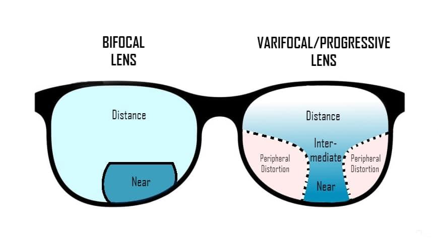 buying bifocal varifocal progressive lenses online glasses myvisionhut